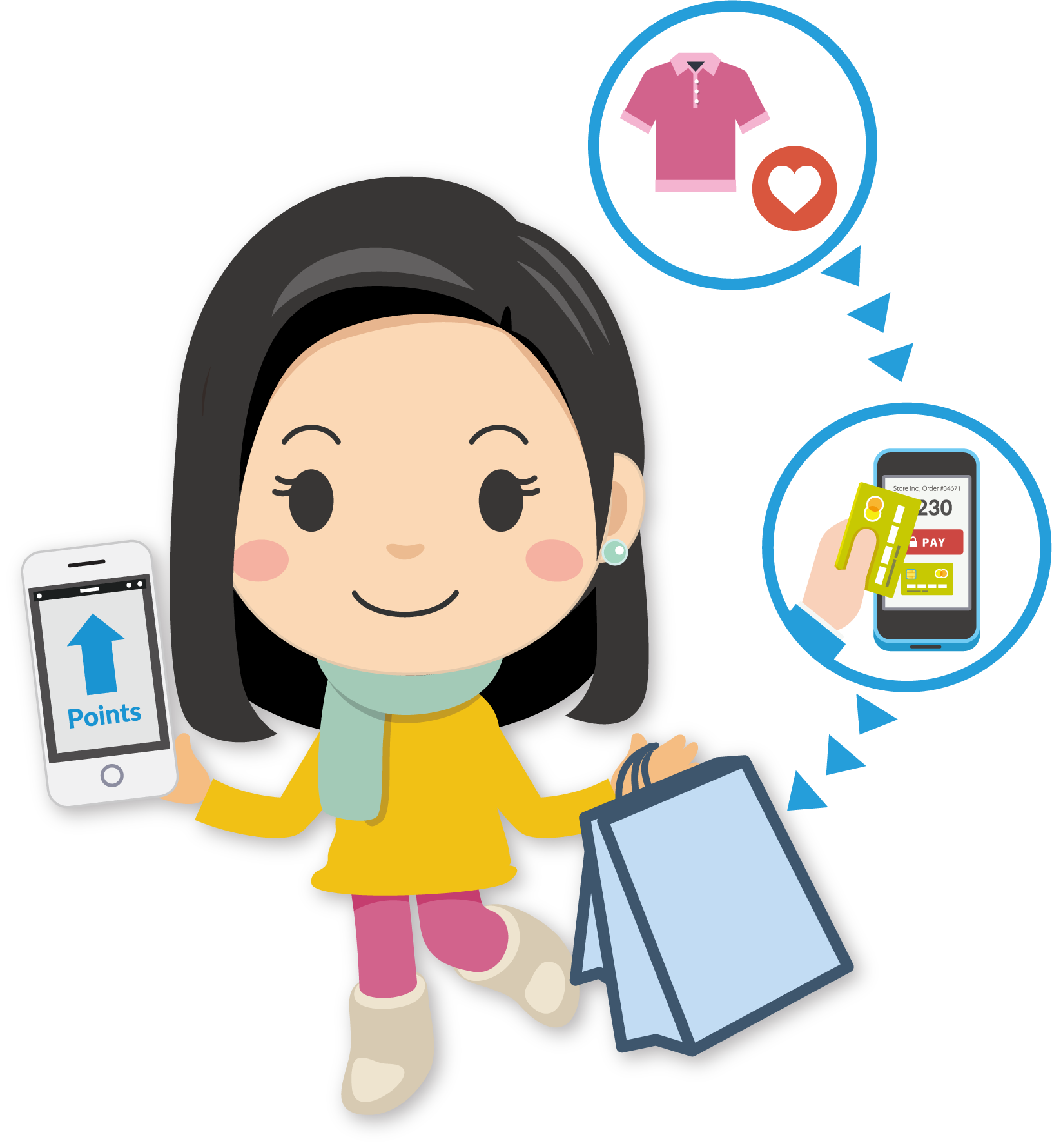 Omnichannel Loyalty Solution